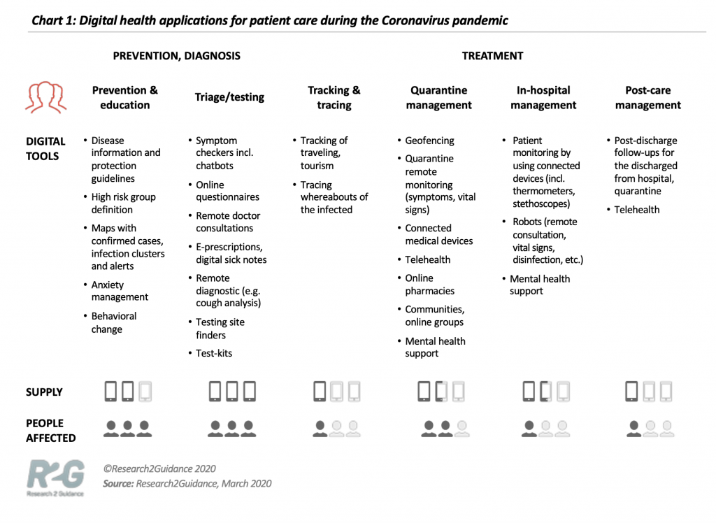 Source: Research2guidance - How can digital health support the management of the pandemic?